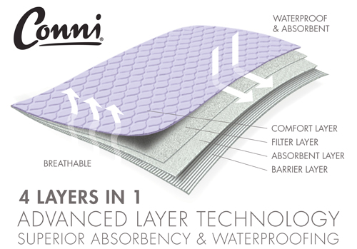 Bed Pad technology image showing four layers of absorbency and waterproofing
